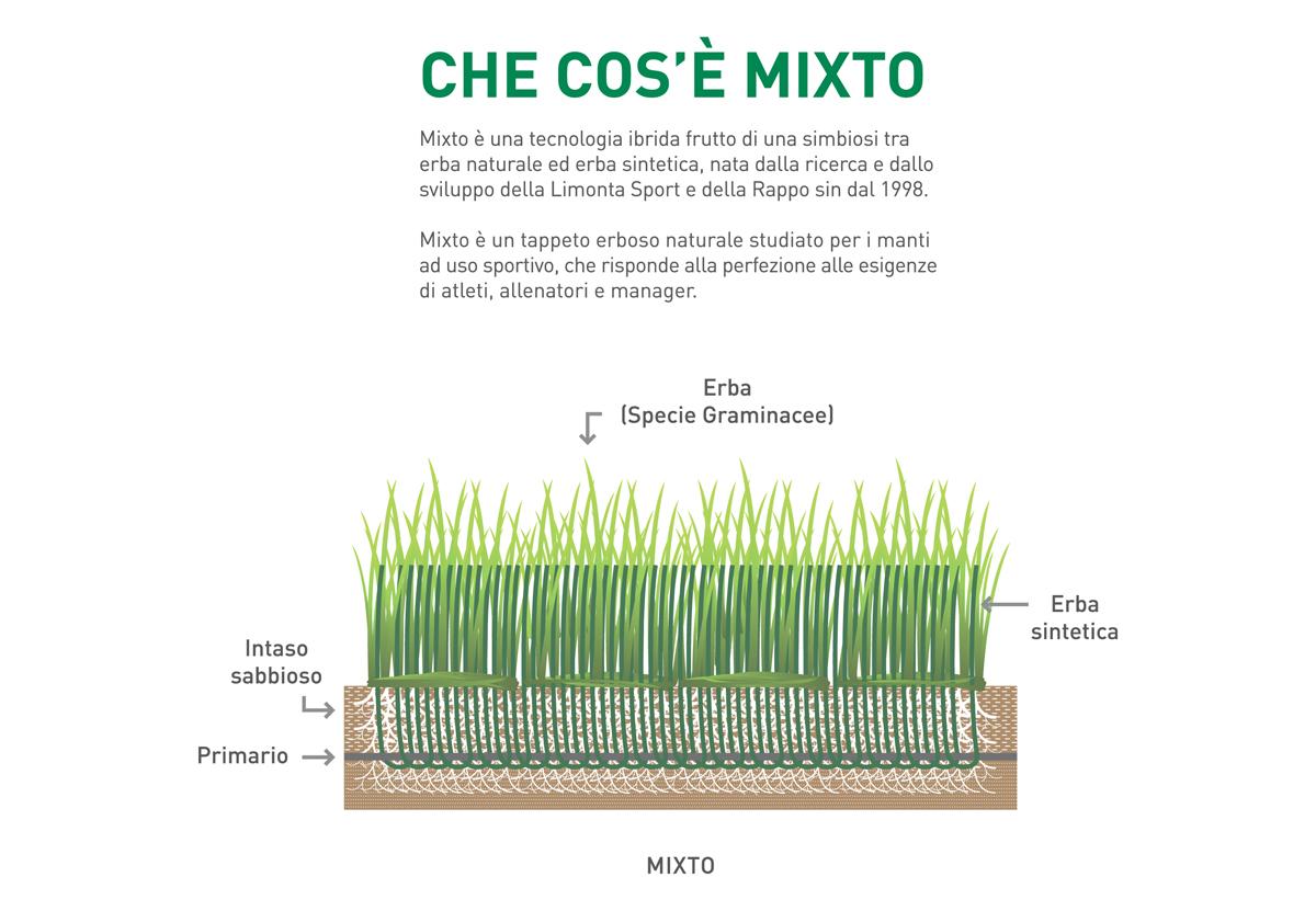 tecnologia mixto erba ibrida calcio