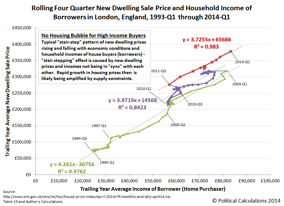 Rolling Four Quarter New Dwelling Sale Price and Household Income of Borrowers in London, England, 1993-Q1 through 2014-Q1