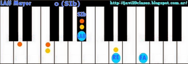 Acorde de piano chord