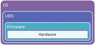 Como corrigir erro PnP Bios ao executar modo live ou instalação no GNU/Linux!