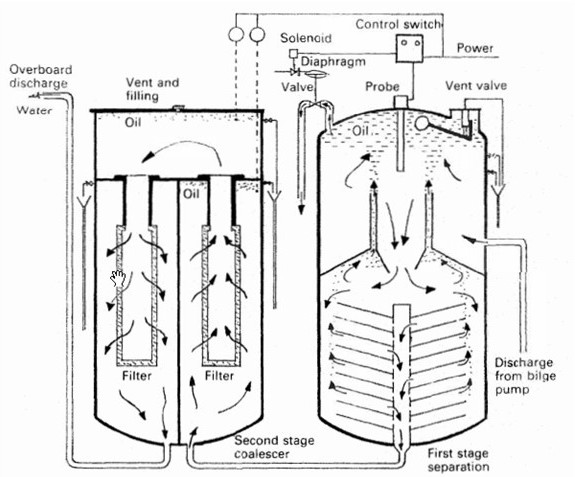 MARINE NOTES : MARINE OILY WATER SEPARATOR (OWS)