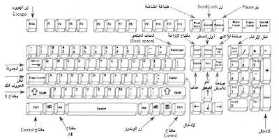 اختصارات لوحة المفاتيح العامة