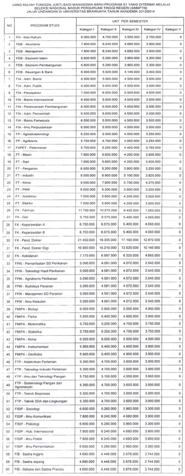 Biaya Pendidikan UB 2013 ~ Info Pendidikan