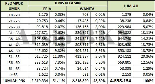 Statistik PNS Per JUNI 2016