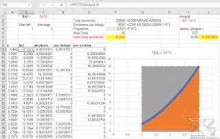 El método de Montecarlo en Excel