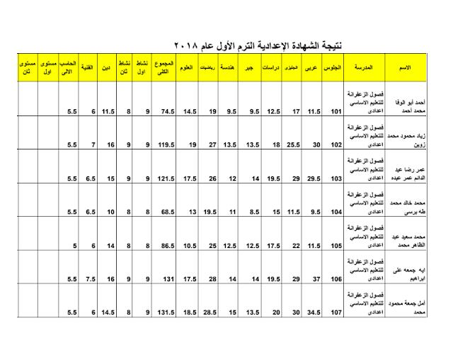 الان نتيجة الشهادة الاعدادية محافظة البحر الاحمر منتصف العام 2018