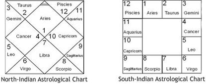 Indian horoscopeonline horoscopesouth horoscope chartnorth chart also arudha lagna secrets planets in navamsa houses kp astrology rh planetsinsignsandhousesspot