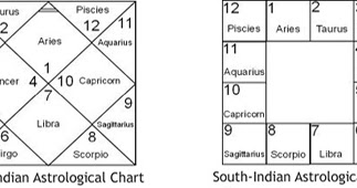 Arudha lagna secrets planets in navamsa houses kp astrology significators signs and introduction to indian horoscope also rh planetsinsignsandhousesspot