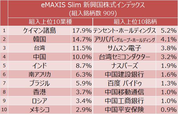 eMAXIS Slim 新興国株式インデックス 組入上位10ヵ国と組入上位10銘柄