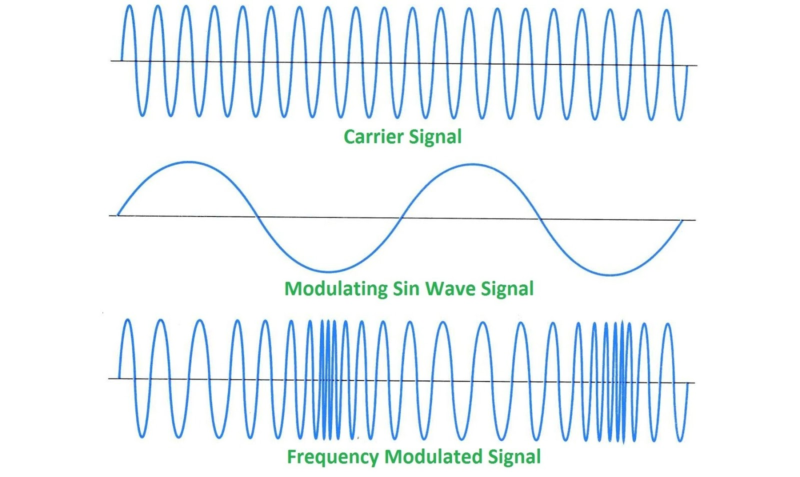 What Is Modulation Am Fm And Pm Satellite Tv Engineering Radio Waves Diagram The Basic Shape Of Wave Figure Frequency