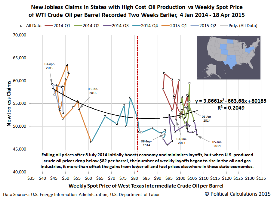 New Jobless Claims in States with High Cost Oil Production vs Weekly Spot Price of WTI Crude Oil per Barrel Recorded Two Weeks Earlier, 4 Jan 2014 - 18 Apr 2015