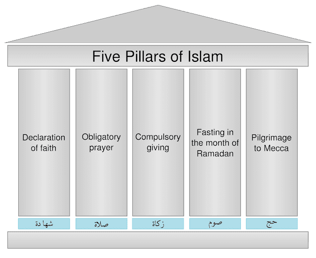 5 PILLARS OF ISLAM, five pillars of islam, pillar of islam, islamic faith