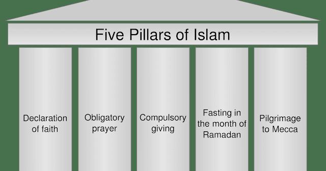 5 PILLARS OF ISLAM EXPLAINED | DEEP DETAIL POST