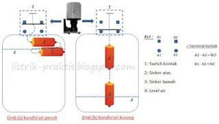 Gmb (a) dan (b) memahami prinsip kerja On Off switch control level tandon