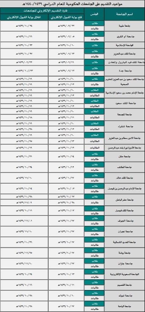 مواعيد التقديم في الجامعات السعودية الحكومية