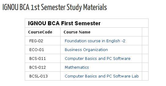 Ignou Bca Study Material Pdf