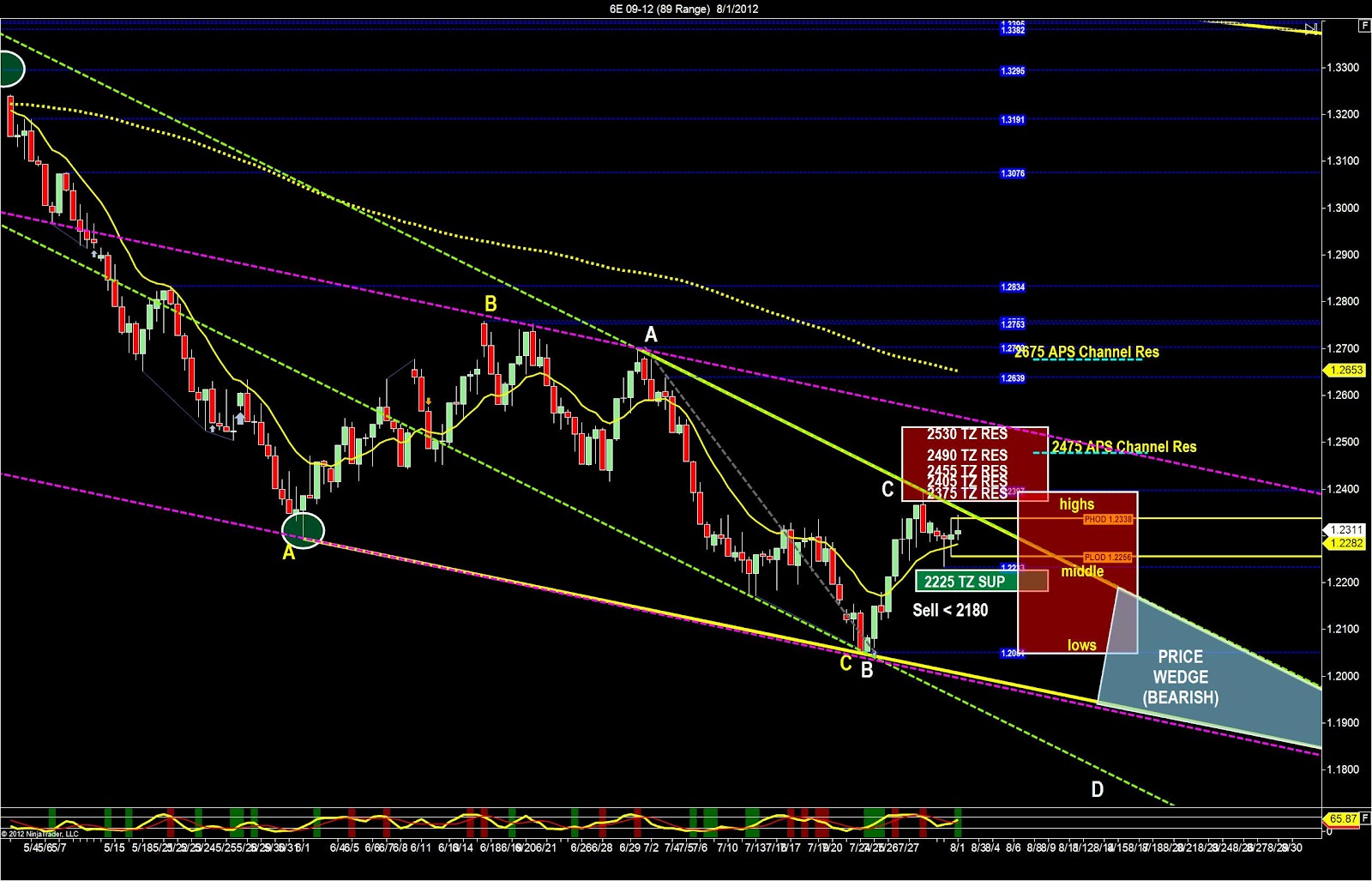 The Euro Is Trading In A Narrow Range Wicks To Candlesticks At Highs Of Bear Channel And Middle From Tuesday