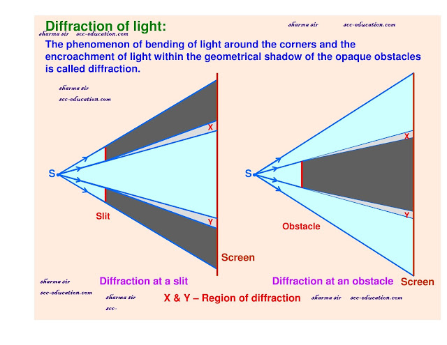 wave optics,electromagnetic wave,scceducation,ssceducation,class 12 physics notes ,
