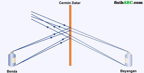 Cara Melukis Pembentukan Bayangan benda atau objek dua dimensi/tiga dimensi pada Cermin Datar