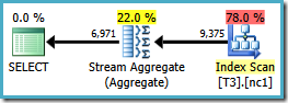 Stream Aggregate Distinct