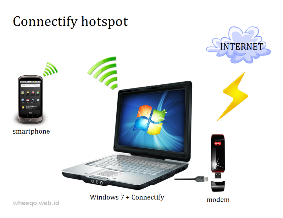 how to create hotspot in windows 7 pc