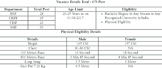 प्रश्न पत्र : UPSC CAPF (Assistant Commandants) परीक्षा 23 जुलाई 2017 हिंदी इंग्लिश विवरण फोटो