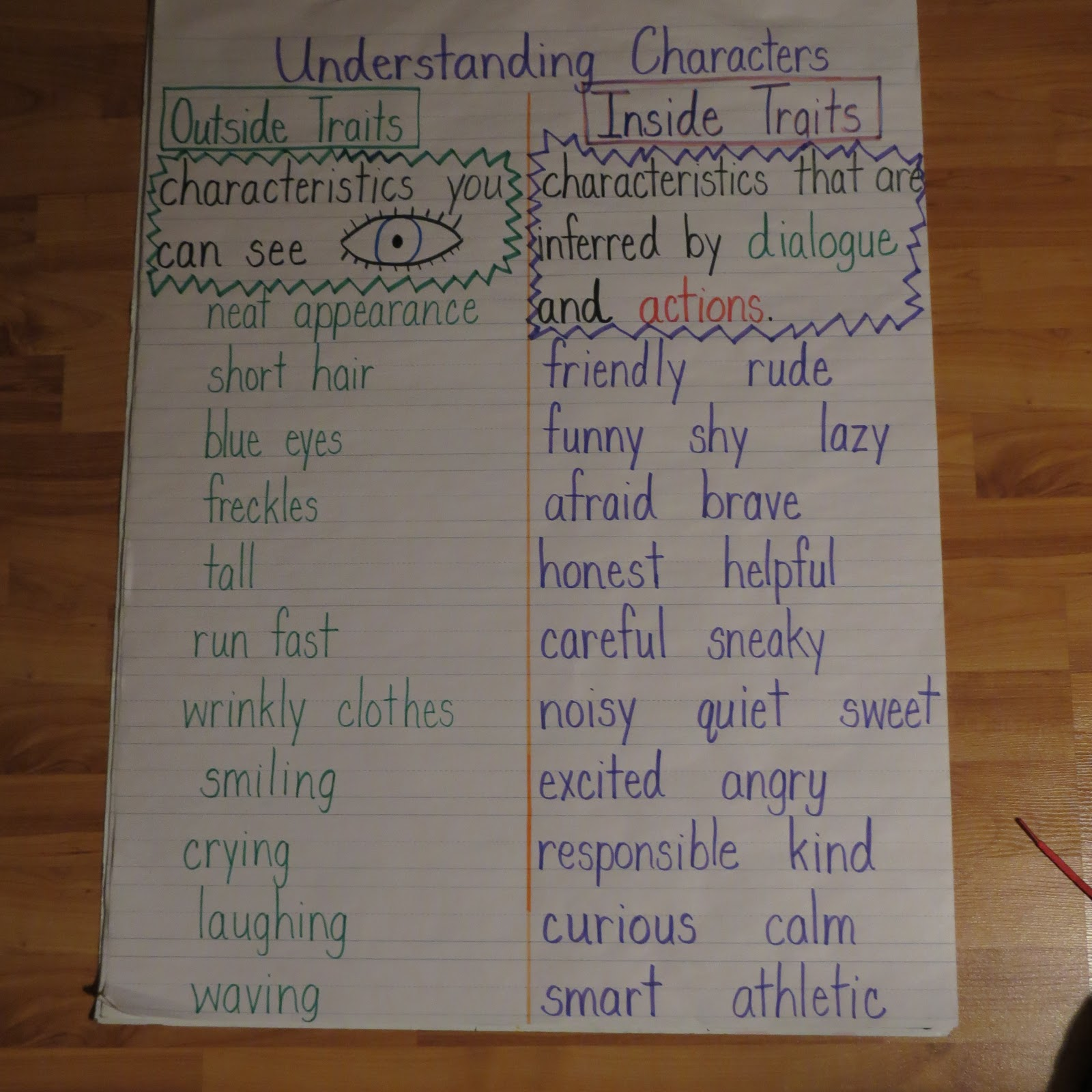 small resolution of Character Traits   First Grade Shenanigans