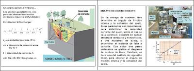 Ensayos de campo y laboratorio de suelos