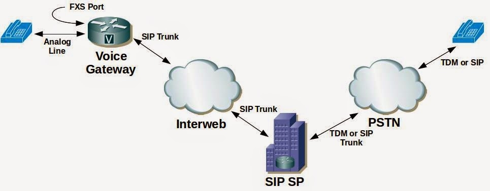 Tech Tips: SIP Digest Authentication in Cisco IOS
