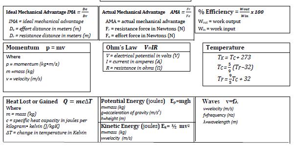 formula sheet ,scceducation,science formula sheet , formula sheet ,sharma sir,scceducation,Formulae of integration,Trigonometry formula sheet,Formulae of integration