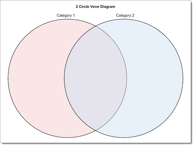 6 Circle Writable Venn Diagram Example U Verse Home Wiring Control Alt Achieve 30 Free Google Drawings Graphic Organizers 2 Drawing Link
