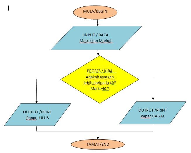 Blog Panitia Ict Struktur Kawalan