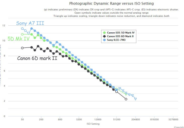 График сравнения динамического диапазона Sony A7 III, Canon EOS 5D Mark IV и Canon EOS 6D Mark II