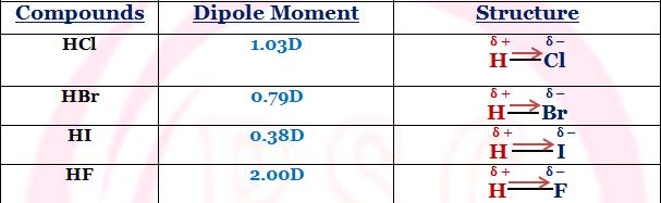 Dipole Moment of HCl, HBr, HI, HF