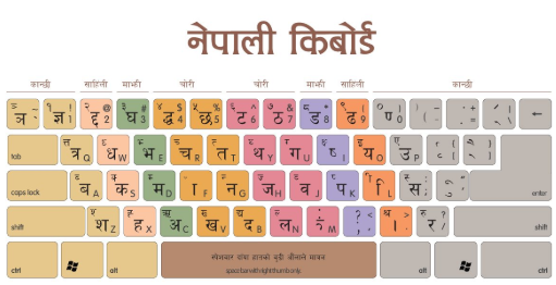 Learn Nepali Typing -- Keyboard