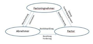 Factoring Schaubild jodano