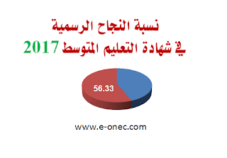 نسبة النجاح الرسمية في شهادة التعليم المتوسط دورة 2017