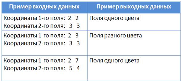 Паскаль поле шахматной доски определяется парой натуральных чисел