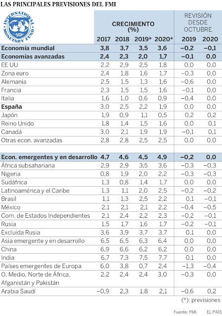 Crecimiento Mundial FMI