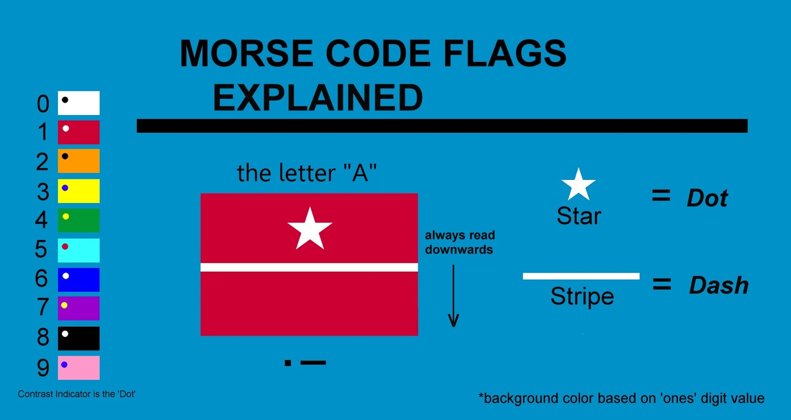 the voice of vexillology flags u0026 heraldry morse code flag for