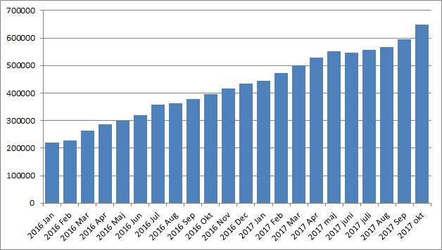 Portföljvärdets utveckling oktober 2017