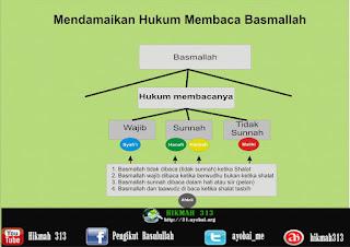 Meluruskan dan Mendamaikan Perbedaan Hukum Basmallah (5) Hukum Membacanya