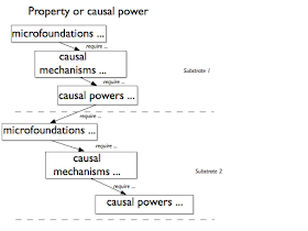 Understanding Society: Microfoundations and causal powers