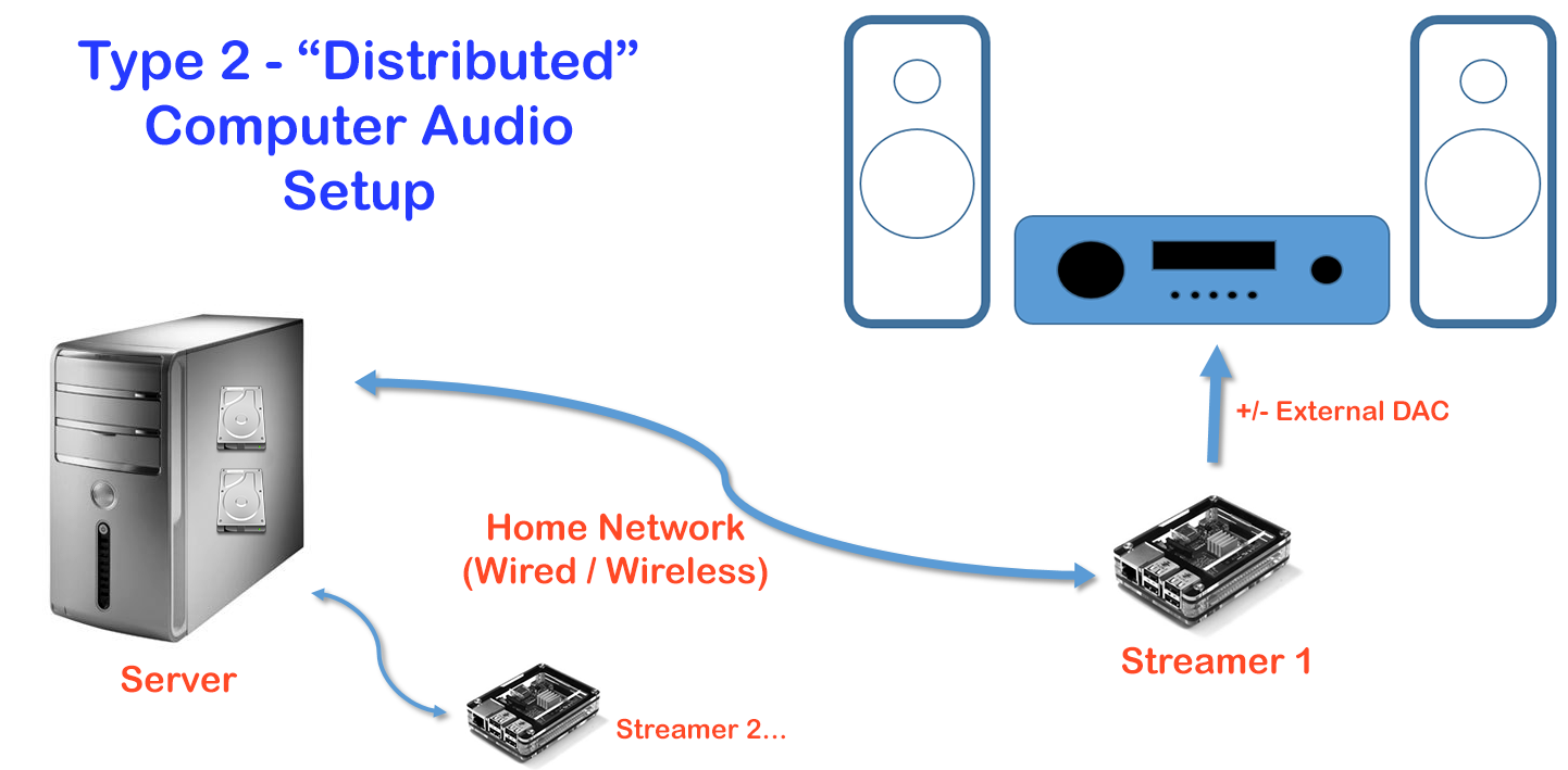 Archimago\'s Musings: MUSINGS: Computer Audio Part II: The Basics ...