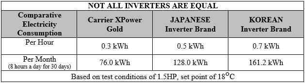 Inverter Test Results