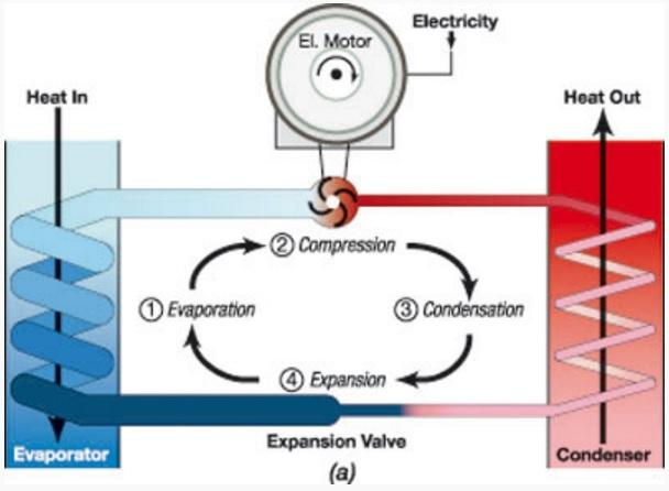 Refrigeracion desde casa refrigeraci n por compresi n - Como funciona grifo termostatico ...