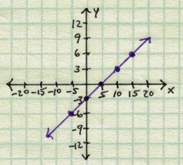 Graph of y = 3/5 x - 3