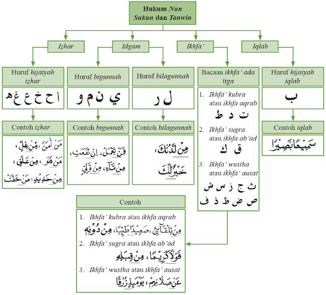 tabel hukum nun mati dan tanwin beserta contohnya