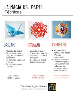 Explicaciones de cada técnica Origami, Kirigami, Kusudama