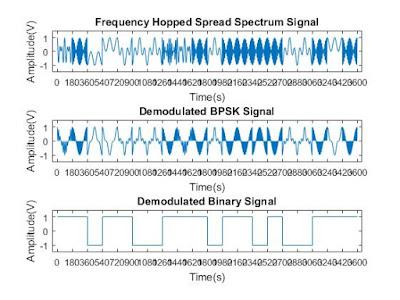 MATLAB Program for Frequency Hopping Spread Spectrum(FHSS